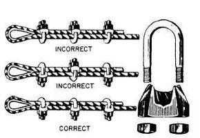 Cómo junta de la cuerda de alambre