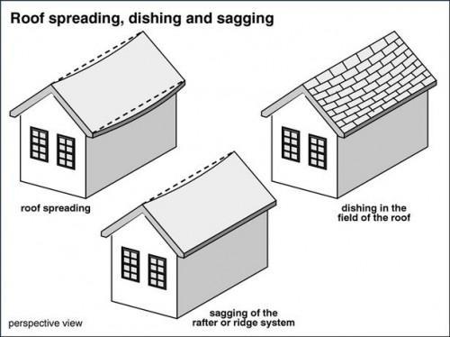 Cómo arreglar una línea de techo Flacidez